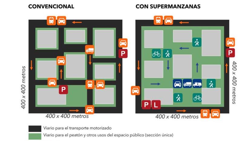 supermanzanas barcelona